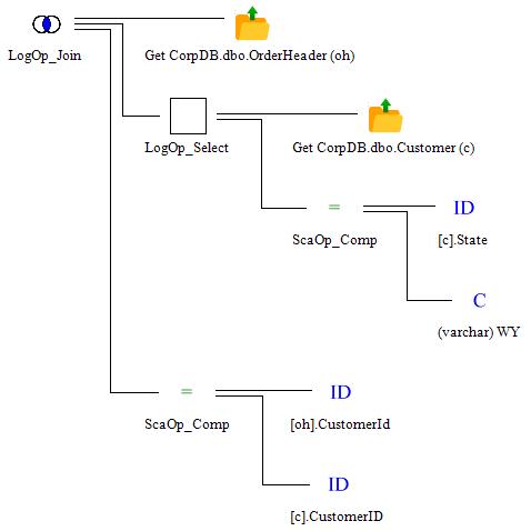 SQL Server Query Tree Viewer | TF3604 Blog